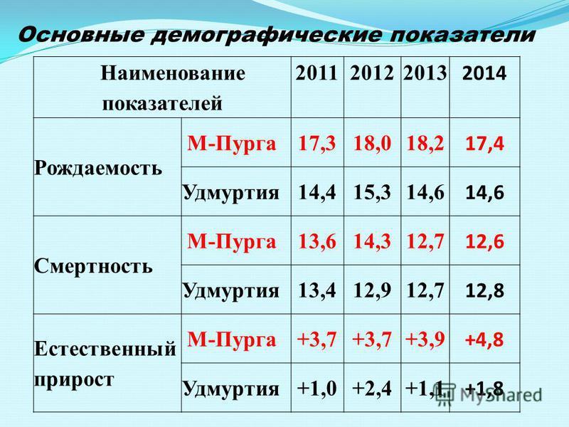 Наименование показателей 201120122013 2014 Рождаемость М-Пурга 17,318,018,2 17,4 Удмуртия 14,415,314,6 Смертность М-Пурга 13,614,312,7 12,6 Удмуртия 13,412,912,7 12,8 Естественный прирост М-Пурга+3,7 +3,9 +4,8 Удмуртия+1,0+2,4+1,1 +1,8 Основюные демо