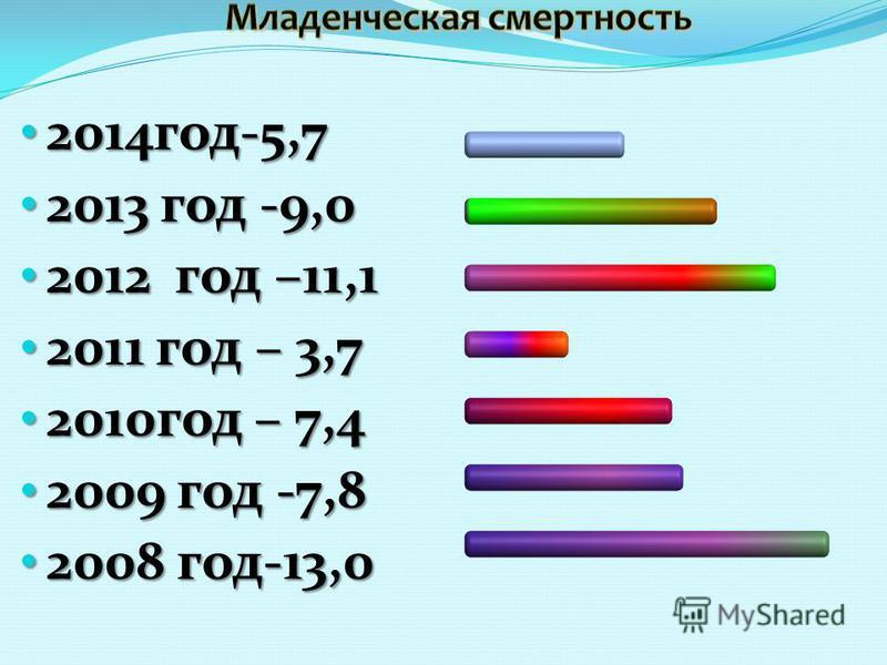 2014 год-5,7 2014 год-5,7 2013 год -9,0 2013 год -9,0 2012 год –11,1 2012 год –11,1 2011 год – 3,7 2011 год – 3,7 2010 год – 7,4 2010 год – 7,4 2009 год -7,8 2009 год -7,8 2008 год-13,0 2008 год-13,0
