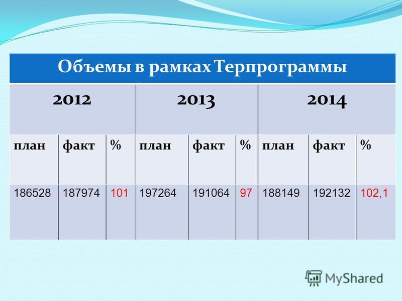 Объемы в рамках Терпрограммы 201220132014 план факт%план факт%план факт% 18652818797410119726419106497188149192132102,1