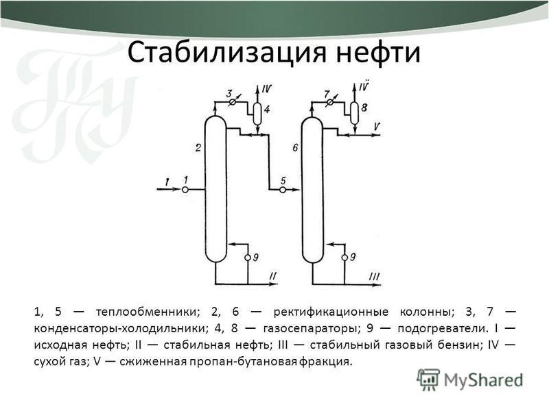 1, 5 теплообменники; 2, 6 ректификационные колонны; 3, 7 конденсаторы-холодильники; 4, 8 газосепараторы; 9 подогреватели. I исходная нефть; II стабильная нефть; III стабильный газовый бензин; IV сухой газ; V сжиженная пропан-бутановая фракция. Стабил