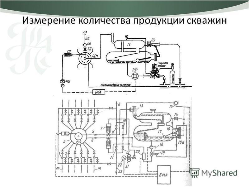 Измерение количества продукции скважин