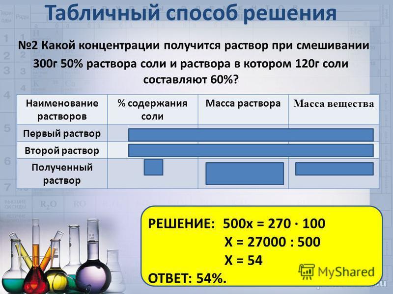 Табличный способ решения 2 Какой концентрации получится раствор при смешивании 300 г 50% раствора соли и раствора в котором 120 г соли составляют 60%? Наименование растворов % содержания соли Масса раствора Масса вещества Первый раствор 50% = 0,5300