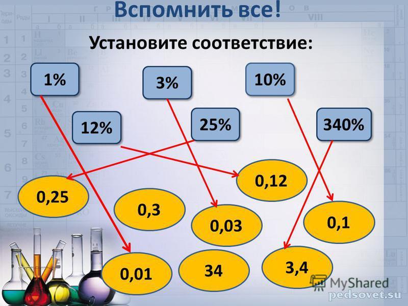 Вспомнить все! Установите соответствие: 10% 1% 3% 12% 25% 340% 0,25 0,3 0,01 3,4 0,12 0,1 0,03 34