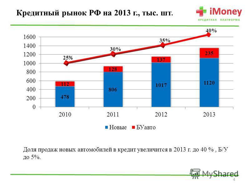 Кредитный рынок РФ на 2013 г., тыс. шт. 4 Доля продаж новых автомобилей в кредит увеличится в 2013 г. до 40 %, Б/У до 5%.