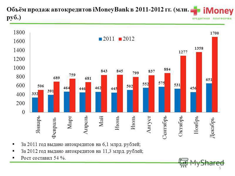 Объём продаж автокредитов iMoneyBank в 2011-2012 гг. (млн. руб.) 5 За 2011 год выдано автокредитов на 6,1 млрд. рублей; За 2012 год выдано автокредитов на 11,3 млрд. рублей; Рост составил 54 %.