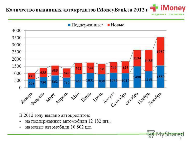 Количество выданных автокредитов iMoneyBank за 2012 г. (шт.) 6 В 2012 году выдано автокредитов: -на поддержанные автомобили 12 182 шт.; -на новые автомобили 10 802 шт.