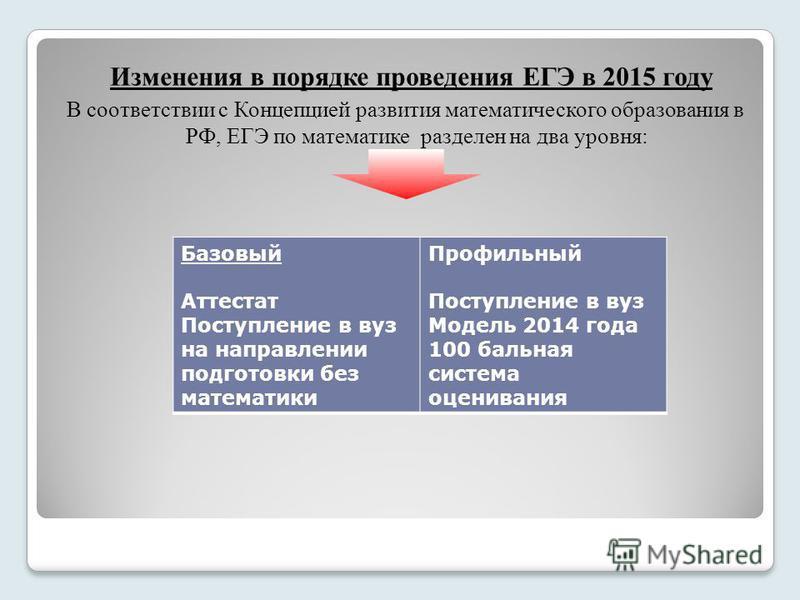 Изменения в порядке проведения ЕГЭ в 2015 году В соответствии с Концепцией развития математического образования в РФ, ЕГЭ по математике разделен на два уровня: Базовый Аттестат Поступление в вуз на направлении подготовки без математики Профильный Пос