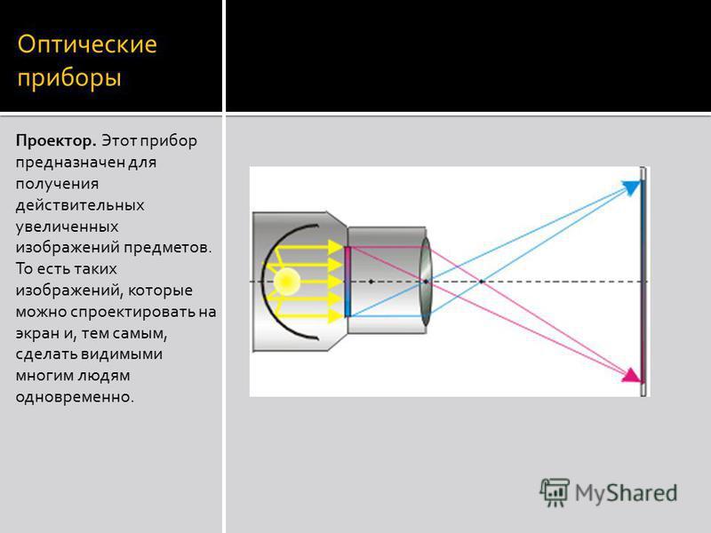 Оптические приборы Проектор. Этот прибор предназначен для получения действительных увеличенных изображений предметов. То есть таких изображений, которые можно спроектировать на экран и, тем самым, сделать видимыми многим людям одновременно.