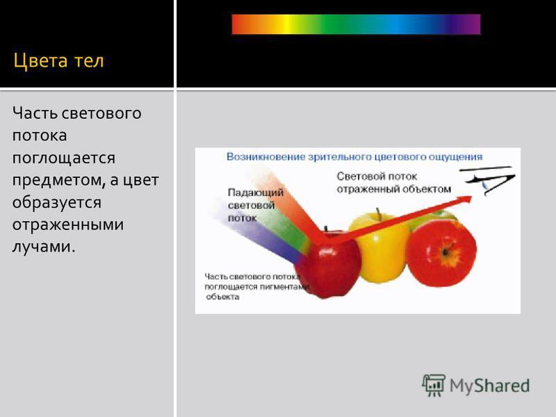 Цвета тел Часть светового потока поглощается предметом, а цвет образуется отраженными лучами.