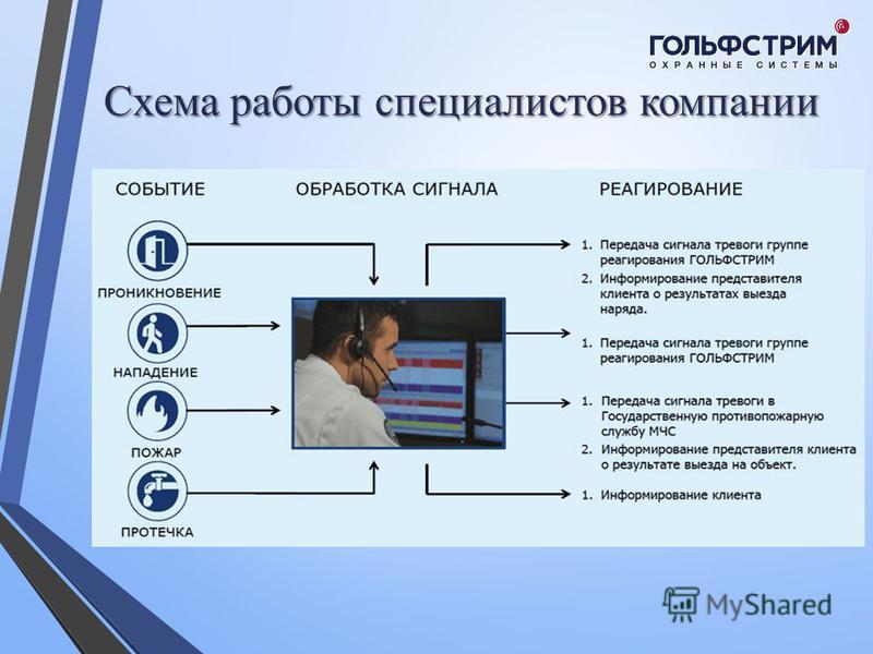 Схема работы специалистов компании