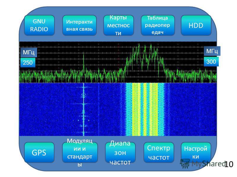 GPS Модуляц ии и стандарт ы Диапа зон частот Спектр частот Настрой ки 250 300 GNU RADIO Интеракти вная связь Карты местности Таблица радиопередач HDD МГц 1010