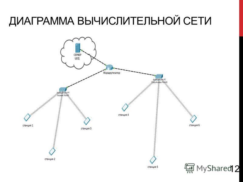 ДИАГРАММА ВЫЧИСЛИТЕЛЬНОЙ СЕТИ 1212