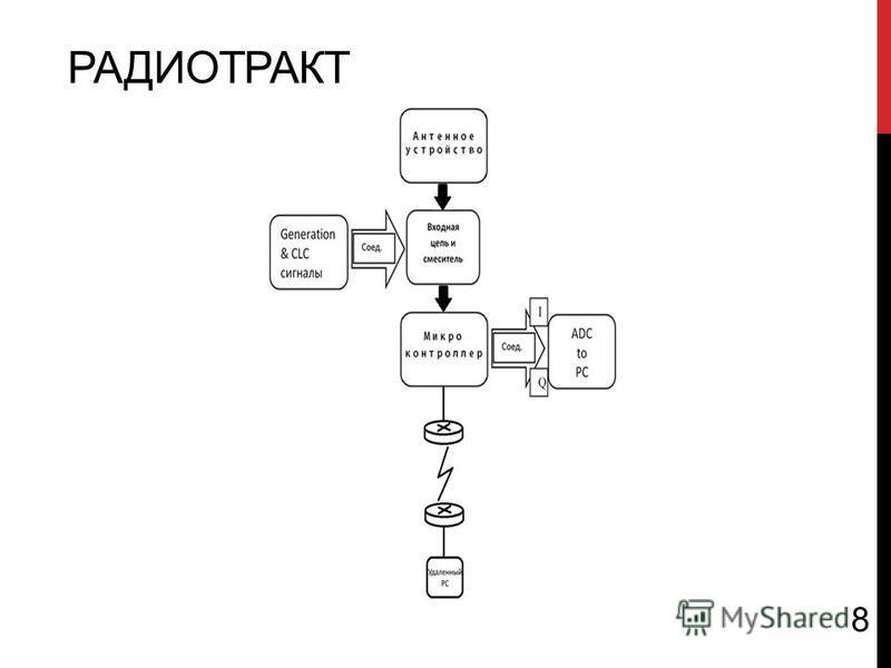 РАДИОТРАКТ 8