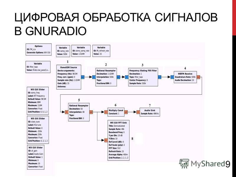 ЦИФРОВАЯ ОБРАБОТКА СИГНАЛОВ В GNURADIO 9