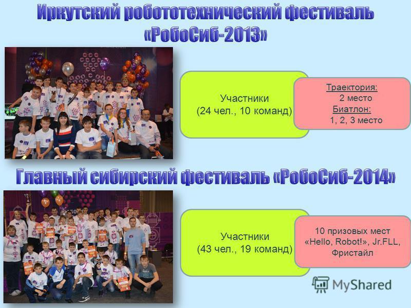Участники (24 чел., 10 команд) Траектория: 2 место Биатлон: 1, 2, 3 место Участники (43 чел., 19 команд) 10 призовых мест «Hello, Robot!», Jr.FLL, Фристайл