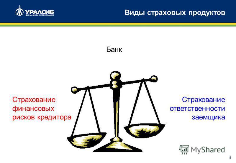 5 Виды страховых продуктов Банк Страхование финансовых рисков кредитора Страхование ответственности заемщика