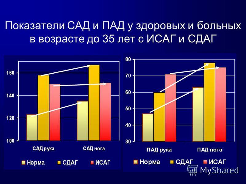 Показатели САД и ПАД у здоровых и больных в возрасте до 35 лет с ИСАГ и СДАГ