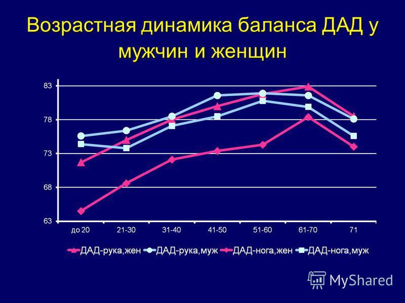 Возрастная динамика баланса ДАД у мужчин и женщин