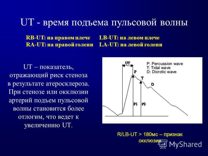UT - время подъема пульсовой волны UT – показатель, отражающий риск стеноза в результате атеросклероза. При стенозе или окклюзии артерий подъем пульсовой волны становится более отлогим, что ведет к увеличению UT. RB-UT: на правом плечеLB-UT: на левом