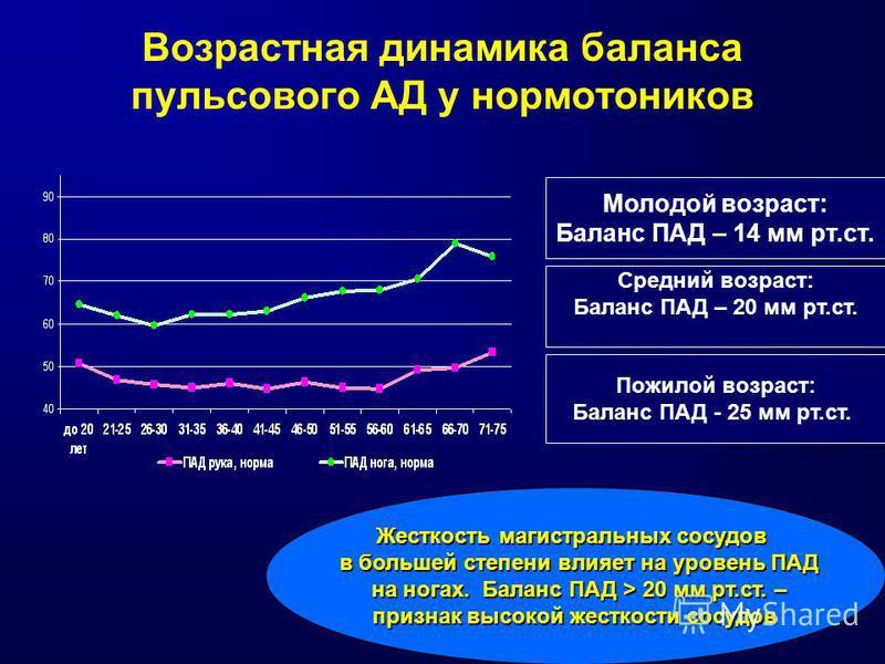 Возрастная динамика баланса пульсового АД у нормотоников Молодой возраст: Баланс ПАД – 14 мм рт.ст. Средний возраст: Баланс ПАД – 20 мм рт.ст. Пожилой возраст: Баланс ПАД - 25 мм рт.ст. Жесткость магистральных сосудов в большей степени влияет на уров