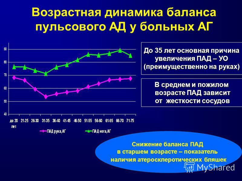 Возрастная динамика баланса пульсового АД у больных АГ До 35 лет основная причина увеличения ПАД – УО (преимущественно на руках) В среднем и пожилом возрасте ПАД зависит от жесткости сосудов возрасте ПАД зависит от жесткости сосудов Снижение баланса
