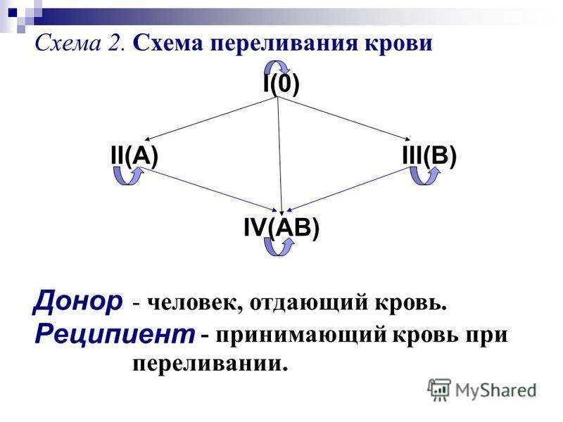 Схема переливания крови I(0)
