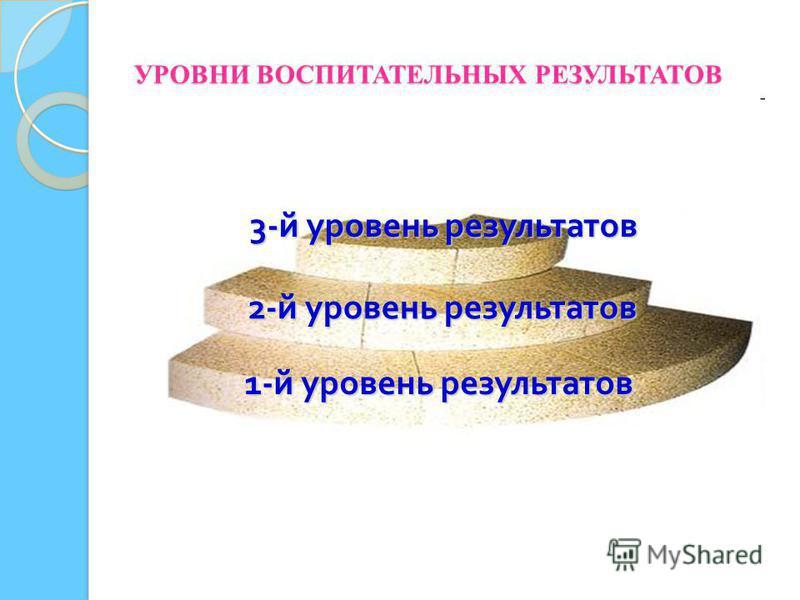 УРОВНИ ВОСПИТАТЕЛЬНЫХ РЕЗУЛЬТАТОВ 3- й уровень результатов 2- й уровень результатов 1- й уровень результатов