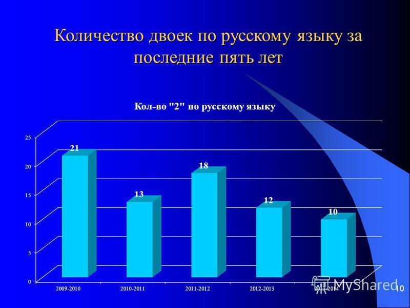 10 Количество двоек по русскому языку за последние пять лет