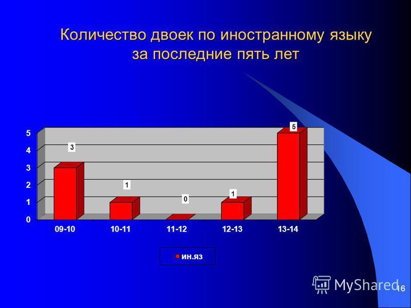 16 Количество двоек по иностранному языку за последние пять лет
