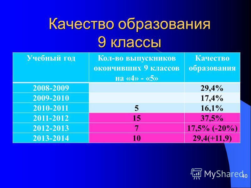 Качество образования 9 классы Учебный год Кол-во выпускников окончивших 9 классов на «4» - «5» Качество образования 2008-2009 29,4% 2009-2010 17,4% 2010-2011516,1% 2011-20121537,5% 2012-2013717,5% (-20%) 2013-20141029,4(+11,9) 40