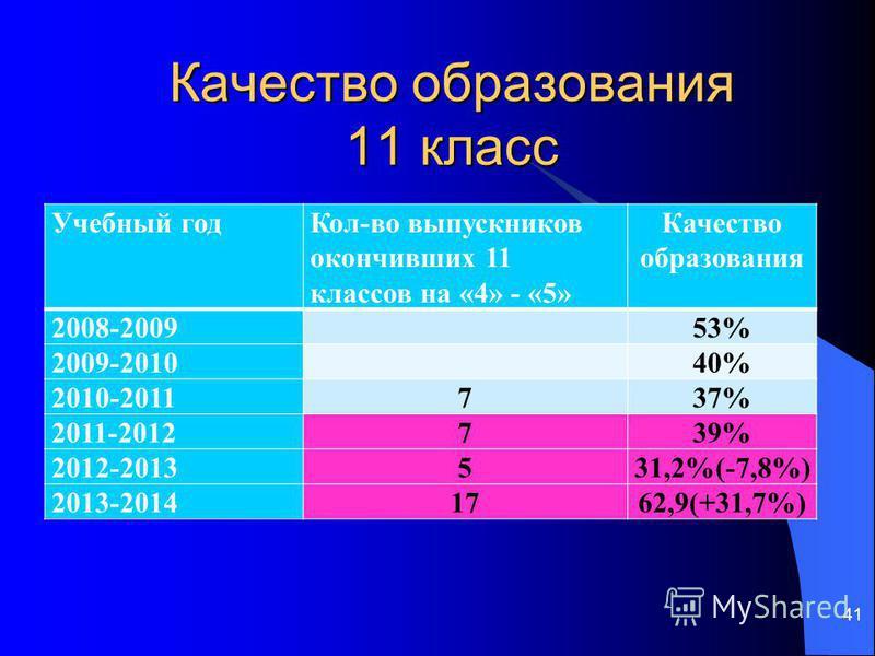 Качество образования 11 класс Учебный год Кол-во выпускников окончивших 11 классов на «4» - «5» Качество образования 2008-2009 53% 2009-2010 40% 2010-2011737% 2011-2012739% 2012-2013531,2%(-7,8%) 2013-20141762,9(+31,7%) 41