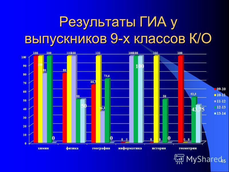 Результаты ГИА у выпускников 9-х классов К/О 45