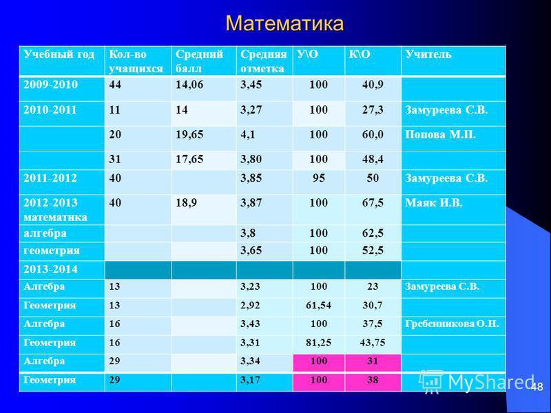 48 Математика Учебный год Кол-во учащихсяя Средний балл Средняя отметка У\ОК\ОУчитель 2009-20104414,063,4510040,9 2010-201111143,2710027,3Замуреева С.В. 2019,654,110060,0Попова М.П. 3117,653,8010048,4 2011-201240 3,859550Замуреева С.В. 2012-2013 мате