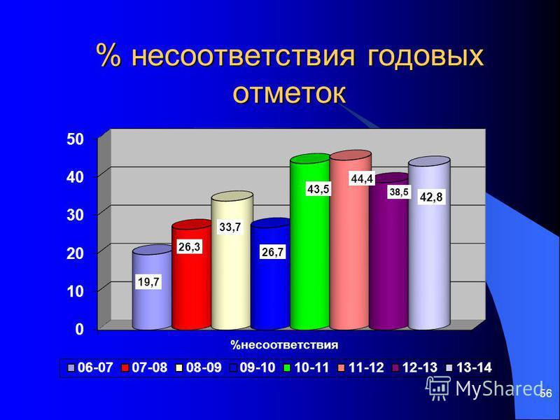 56 % несоответствия годовых отметок