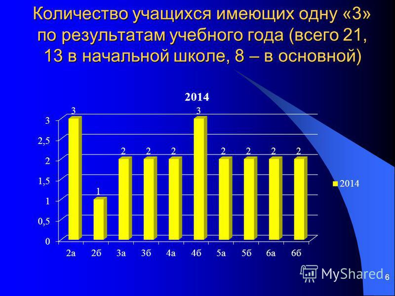 Количество учащихсяя имеющих одну «3» по результатам учебного года (всего 21, 13 в начальной школе, 8 – в основной) 6