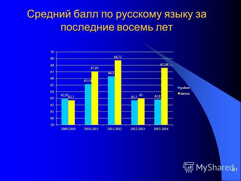 61 Средний балл по русскому языку за последние восемь лет