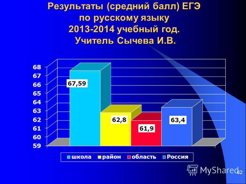 62 Результаты (средний балл) ЕГЭ по русскому языку 2013-2014 учебный год. Учитель Сычева И.В.