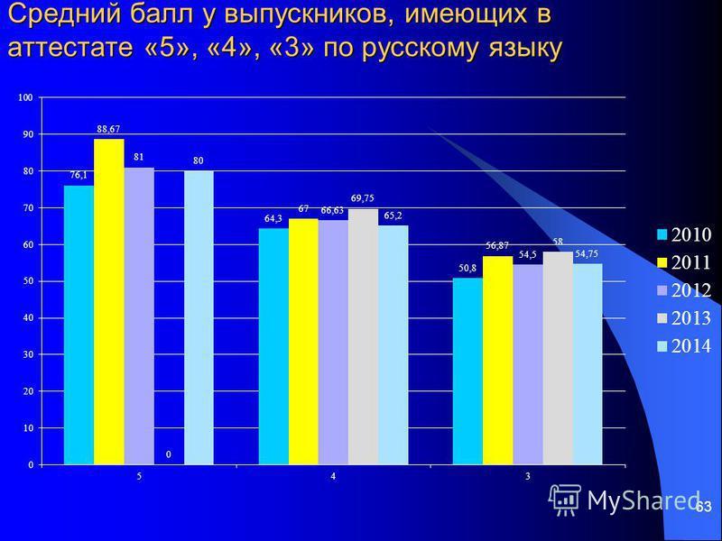 63 Средний балл у выпускников, имеющих в аттестате «5», «4», «3» по русскому языку