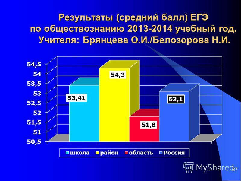 67 Результаты (средний балл) ЕГЭ по обществознанию 2013-2014 учебный год. Учителя: Брянцева О.И./Белозорова Н.И.