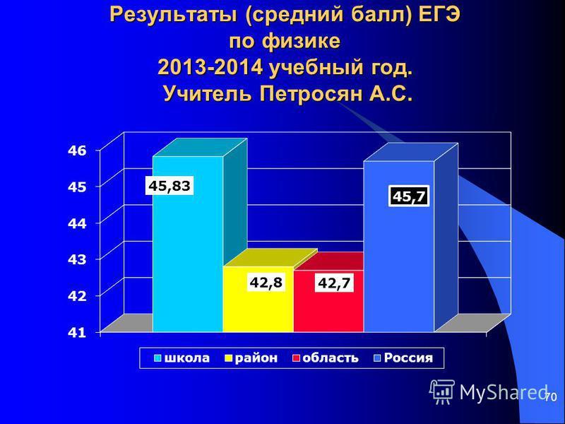 70 Результаты (средний балл) ЕГЭ по физике 2013-2014 учебный год. Учитель Петросян А.С.