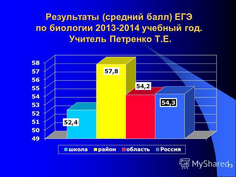 73 Результаты (средний балл) ЕГЭ по биологии 2013-2014 учебный год. Учитель Петренко Т.Е.
