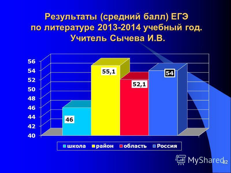 82 Результаты (средний балл) ЕГЭ по литературе 2013-2014 учебный год. Учитель Сычева И.В.