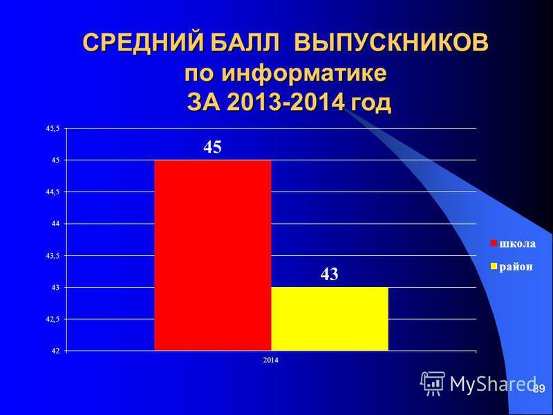 СРЕДНИЙ БАЛЛ ВЫПУСКНИКОВ по информатике ЗА 2013-2014 год 89