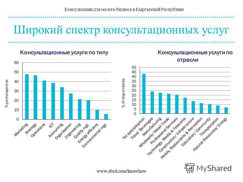 www.ebrd.com/knowhow Консультационные услуги по типу Широкий спектр консультационных услуг Консультации для малого бизнеса в Кыргызской Республике www.ebrd.com/knowhow Консультационные услуги по отрасли % респондентов% of respondents