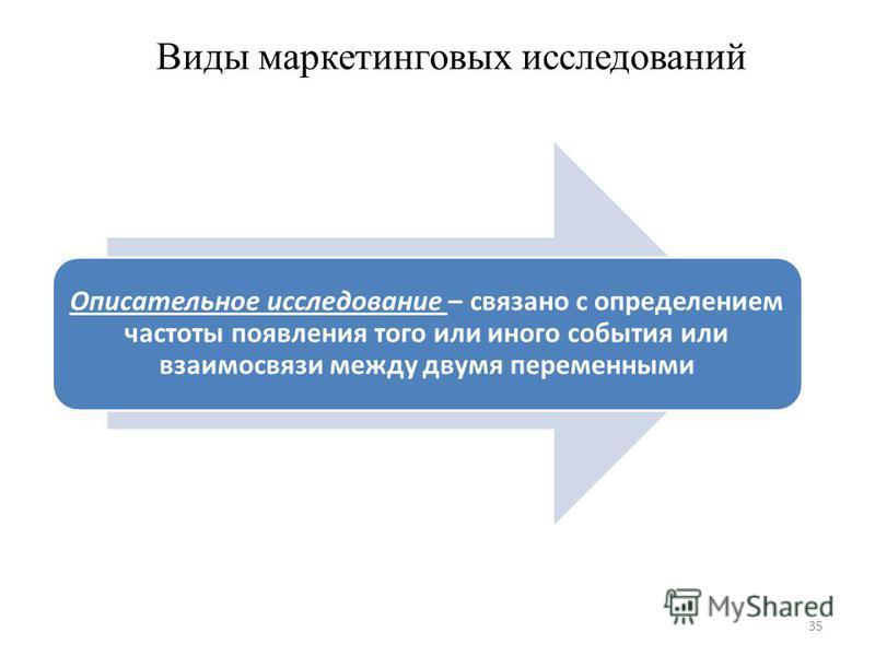 35 Описательное исследование – связано с определением частоты появления того или иного события или взаимосвязи между двумя переменными Виды маркетинговых исследований