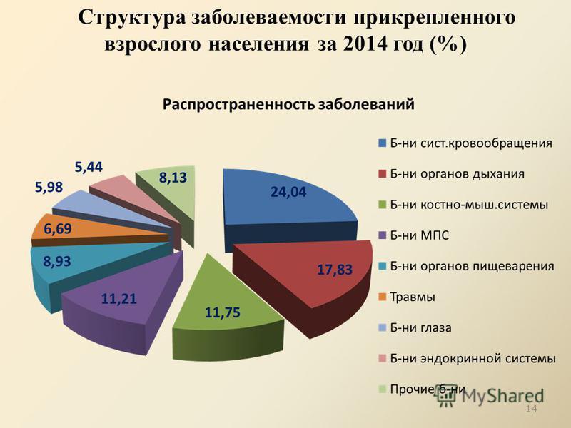 Структура заболеваемости прикрепленного взрослого населения за 2014 год (%) 14