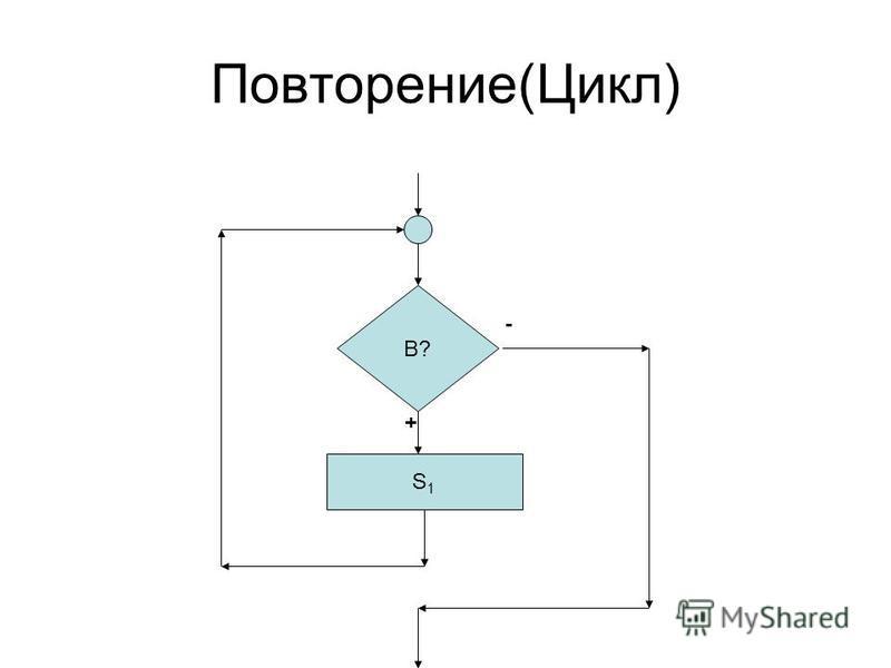 Повторение(Цикл) B? S1S1 - +