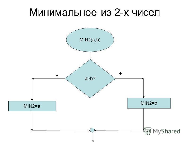 Минимальное из 2-х чисел MIN2(а,b) a>b? MIN2=b MIN2=a ++ -