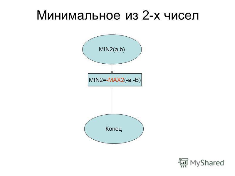 Минимальное из 2-х чисел MIN2(а,b) MIN2=-MAX2(-a,-B) Конец