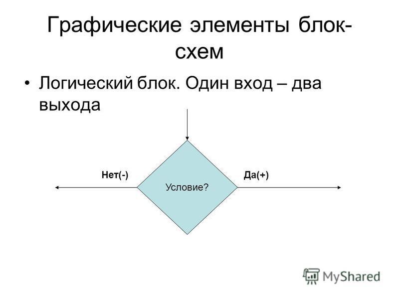 Графические элементы блок- схем Логический блок. Один вход – два выхода Условие? Да(+)Нет(-)